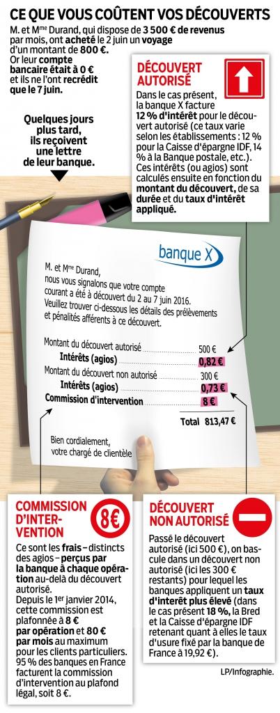 Decouvert Bancaire Le Jackpot Pour Les Banques Le Parisien
